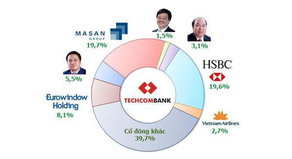 cổ đông lớn nhất của Techcombank