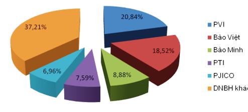 Báo cáo về Thị trường bảo hiểm Việt Nam năm 2016