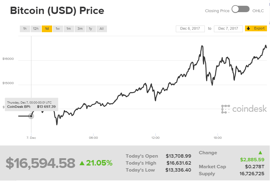 Chỉ trong ngày, Giá Bitcoin tăng từ 12000 USD đến 17.000 USD